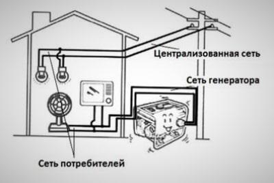 Простая схема подключения бензоэлектростанции (Постоянная)