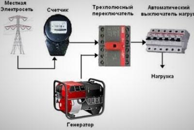 Резервная схема подключения бензогенератора