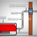 Схема для монтажа выхлопной системы бензинового генератора